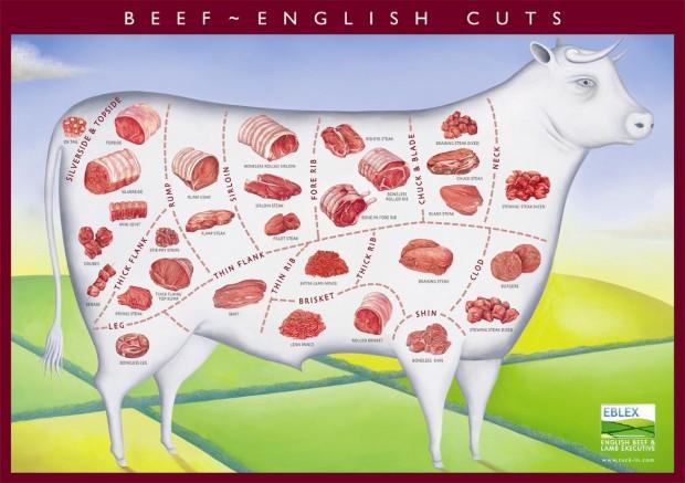 UK beef cuts